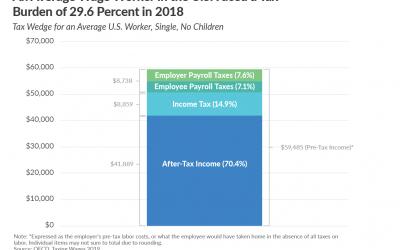 The U.S. Tax Burden on Labor, 2019