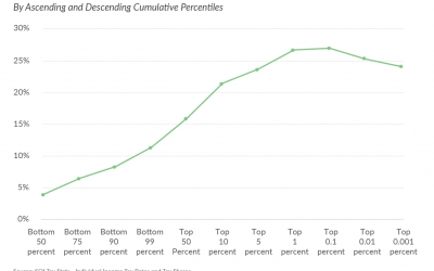 New IRS Distributional Data on the Federal Individual Income Tax