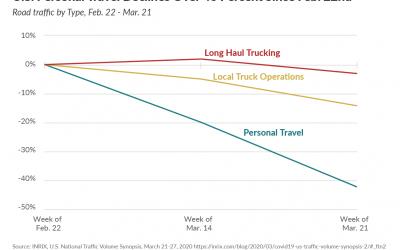 Gas Tax Revenue to Decline as Traffic Drops 38 Percent
