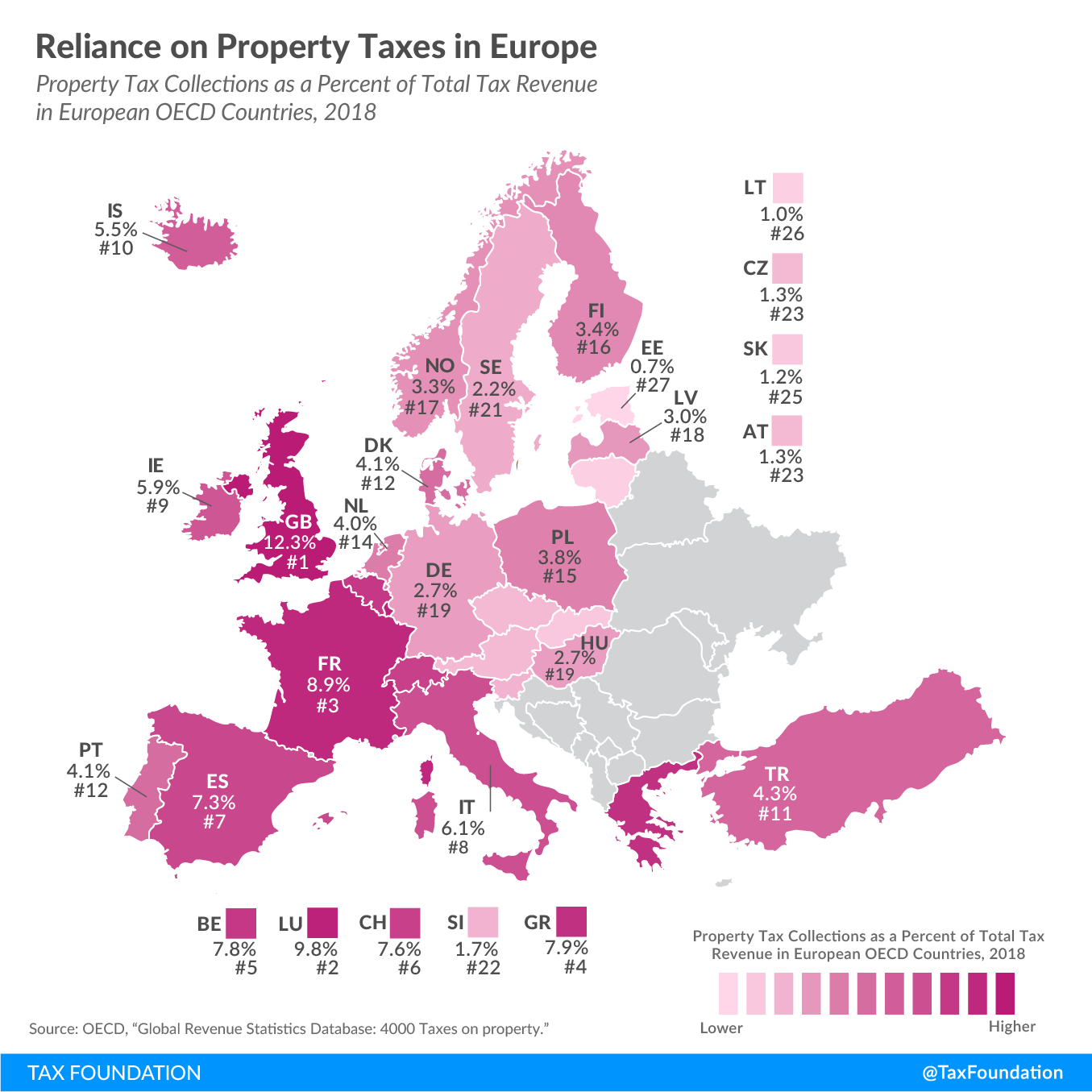 Property tax reliance in Europe 2020 reliance on property taxes in Europe, property tax collections as a percent of total tax revenue in European OECD countries