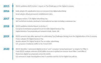 Digital Tax Deadlock: Where Do We Go from Here?